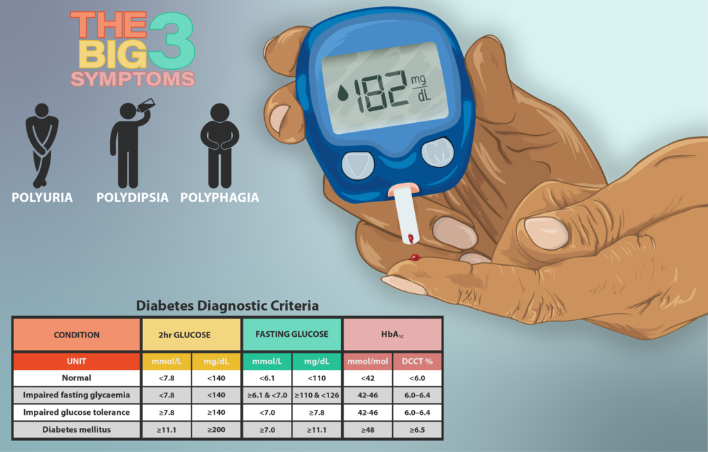 Diabetes-Selbsttest
