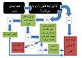 Diagram of IGNORE in Persian language.jpg