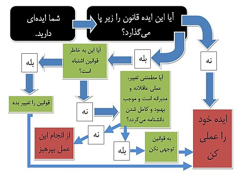 Diagram of IGNORE in Persian language.jpg