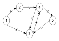 Directed graph with labeled edges 5n 7e.png