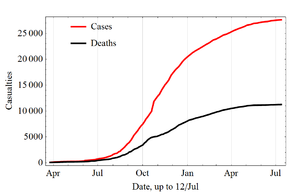 Graph showing Ebola Outbreak