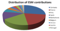 Distribution of contributions to the European Stability Mechanism (ESM) by EU member country.png