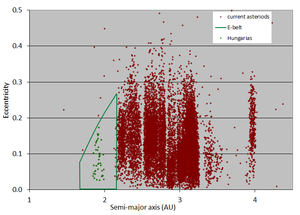 Hungaria group - Eccentricity versus semi-major axis: Former location of the hypothetical E-belt asteroids (green outline), with current main belt asteroids (red dots) and Hungaria asteroids (green dots).