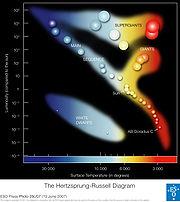 ESO - Hertzsprung-Russell Diagram (by)