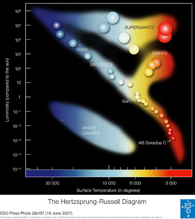 File:ESO - Hertzsprung-Russell Diagram (by).jpg - Wikimedia Commons