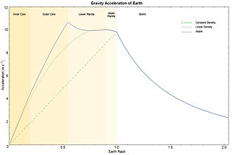Preliminary reference Earth model - Earth's Gravity according to PREM. Green curves show hypothetical Earths with density constant (dashed) and decreasing linearly from center to surface (stippled).