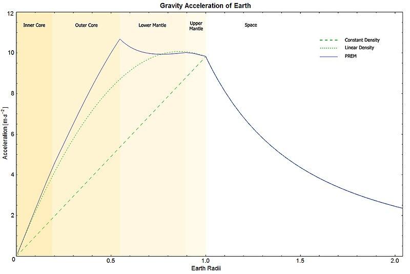 https://upload.wikimedia.org/wikipedia/commons/thumb/8/86/EarthGravityPREM.jpg/800px-EarthGravityPREM.jpg