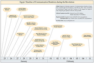 Internet in Egypt - Diagram to illustrate sequence of communications shutdown Egyptians went through from 25 January to 06 February 2011. Times mentioned are according to Egypt local time. Numbers in the diagram are approximate. Last update of the diagram October 2011.