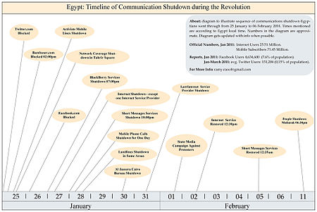 Diagram to illustrate sequence of communications shutdown Egyptians went through from 25 January to 06 February 2011. Times mentioned are according to Egypt local time. Numbers in the diagram are approximate. Last update of the diagram October 2011.