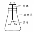 Electroscope-zh.PNG
