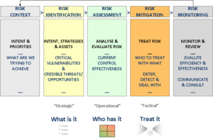 End to End Risk Management - ISO 31000.png