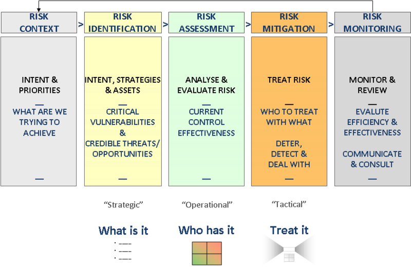 risk analysis of an it asset The more we understand about our assets - the demand for our assets, their condition and remaining useful life, their risk and consequence of failure, their feasible renewal options (repair, refurbish, replace) and the cost of those options - the higher the confidence we can have that our investment decisions are indeed the lowest life cycle.