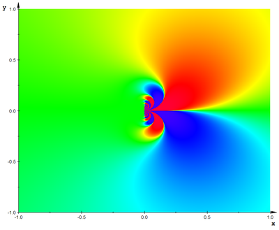 Exponential Function (Imag Part at Infinity) Density.png