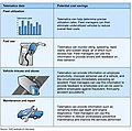 Figure 1 Examples of Cost Savings That Can be Achieved with Telematics (14170864864).jpg