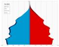 Fiji single age population pyramid 2020.png