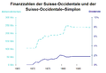 Finanzzahlen Suisse-Occidentale.png