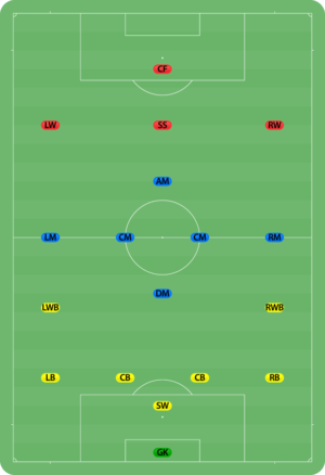 8 Man Football Positions Diagram http://en.wikipedia.org/wiki/Association_football_positions
