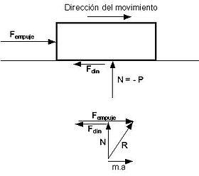 Fuerza de empuje horizontal en superficies planas
