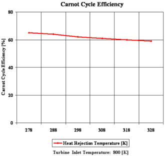 Heat engine - Figure 3: Carnot cycle efficiency with changing heat rejection temperature.
