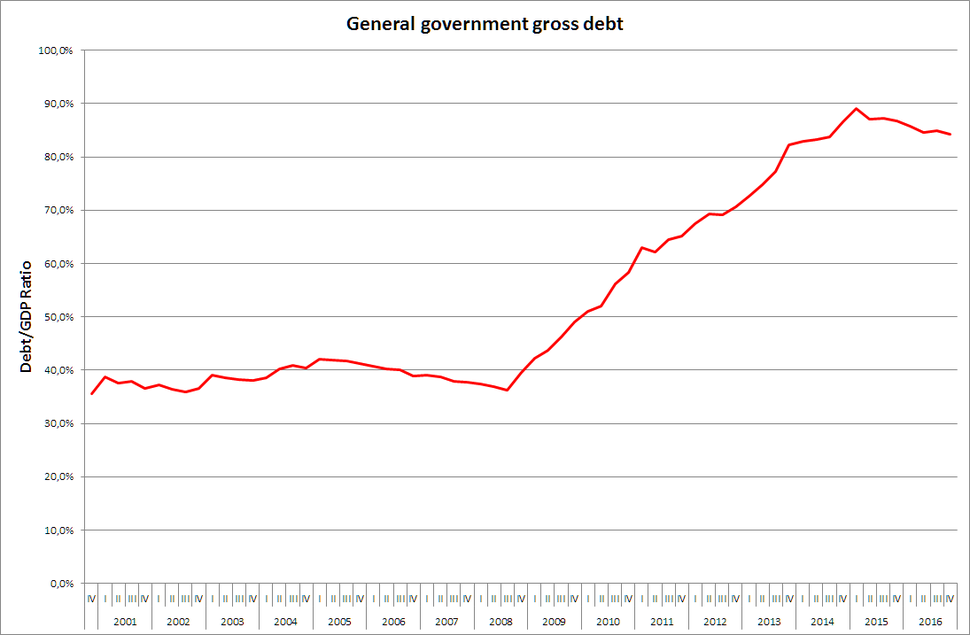 General government debt of Croatia