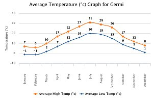 Germi -  Germi Temperature Graph