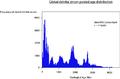 Global DZ age distribution.png
