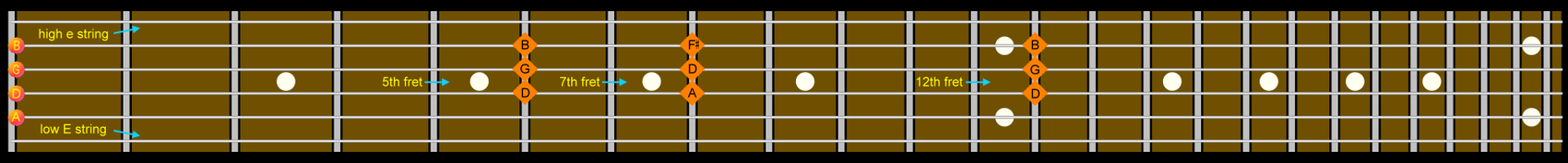 Guitar Fretboard Harmonic Chords G and D.png