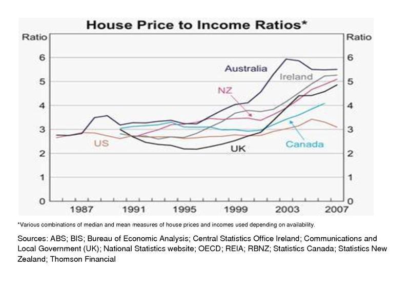 Filehouse Price To Income Ratios 1985 2007pdf