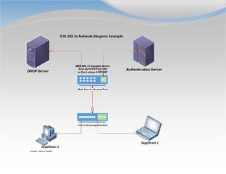 Inter-Access Point Protocol - WikiMili, The Free Encyclopedia