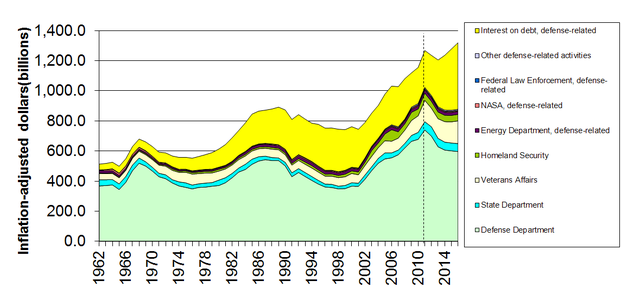 US Inflation-adjusted Defence Spending, from Wikimedia Commons, CC-by 3.0