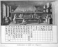 Laboratoire et table des raports; lab. & table of symbols Wellcome L0019590.jpg