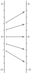 Linalg double function arrows.png