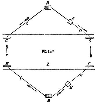 James Bowman Lindsay - James Bowman Lindsay's diagram for telegraphy across a body of water