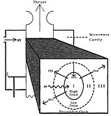 Discharge Chamber