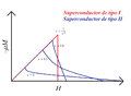 Magnetización y parámetro de Ginzburg-Landau.png