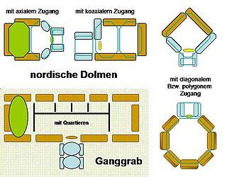 Rectangular dolmen type of dolmen