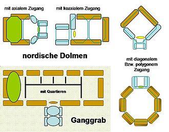 Megalithic entrance - Dolmen entrances and passage grave plan