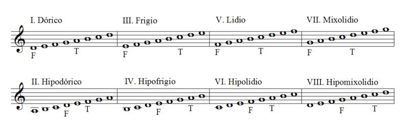 Modo musical - Wikipedia, la enciclopedia libre