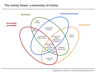 "Digital currency - Taxonomy of money, based on ""Central bank cryptocurrencies"" by Morten Linnemann Bech and Rodney Garratt"