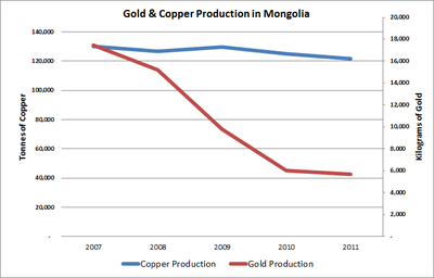 A graph showing that while copper production has remained stead between 2007 and 2011, gold production has sharply decreased.