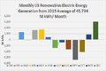 Monthly Profile US Renewables 2015.png