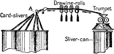 NIE 1905 Spinning - drawing frame.png