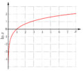 Naturliga-logaritmen.png