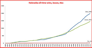 Nebraska Cornhuskers baseball all time record graph.jpg