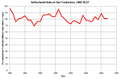 Netherlands Natural Gas Production 1980-2011.png