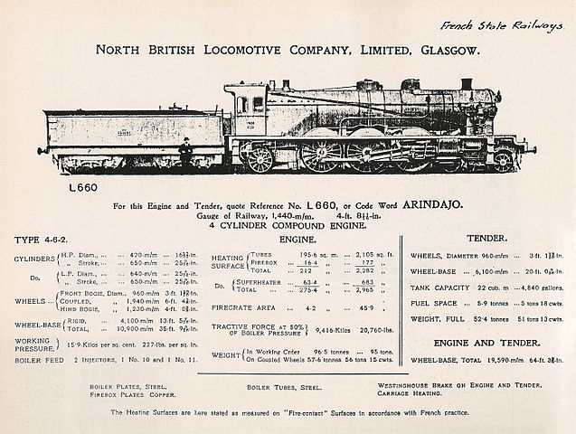 Paper M Weight Chart: North-British Locomotive Company French 4-6-2.jpg - Wikimedia ,Chart