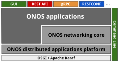 ONOS Software Stack