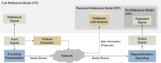 Video quality - Classification of objective video quality models into Full-Reference, Reduced-Reference and No-Reference.