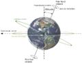 Obliquite plan ecliptique.png