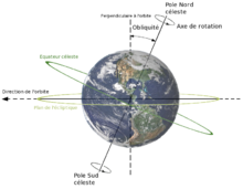 terre diametre